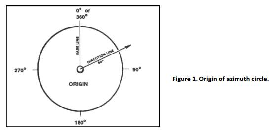 azimuth-circle