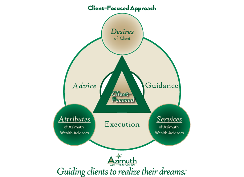 client-focused-approach